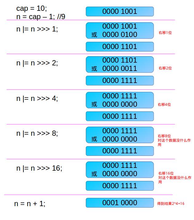 使用移位运算算数组的阈值