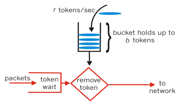 rate_limit_token_bucket.png