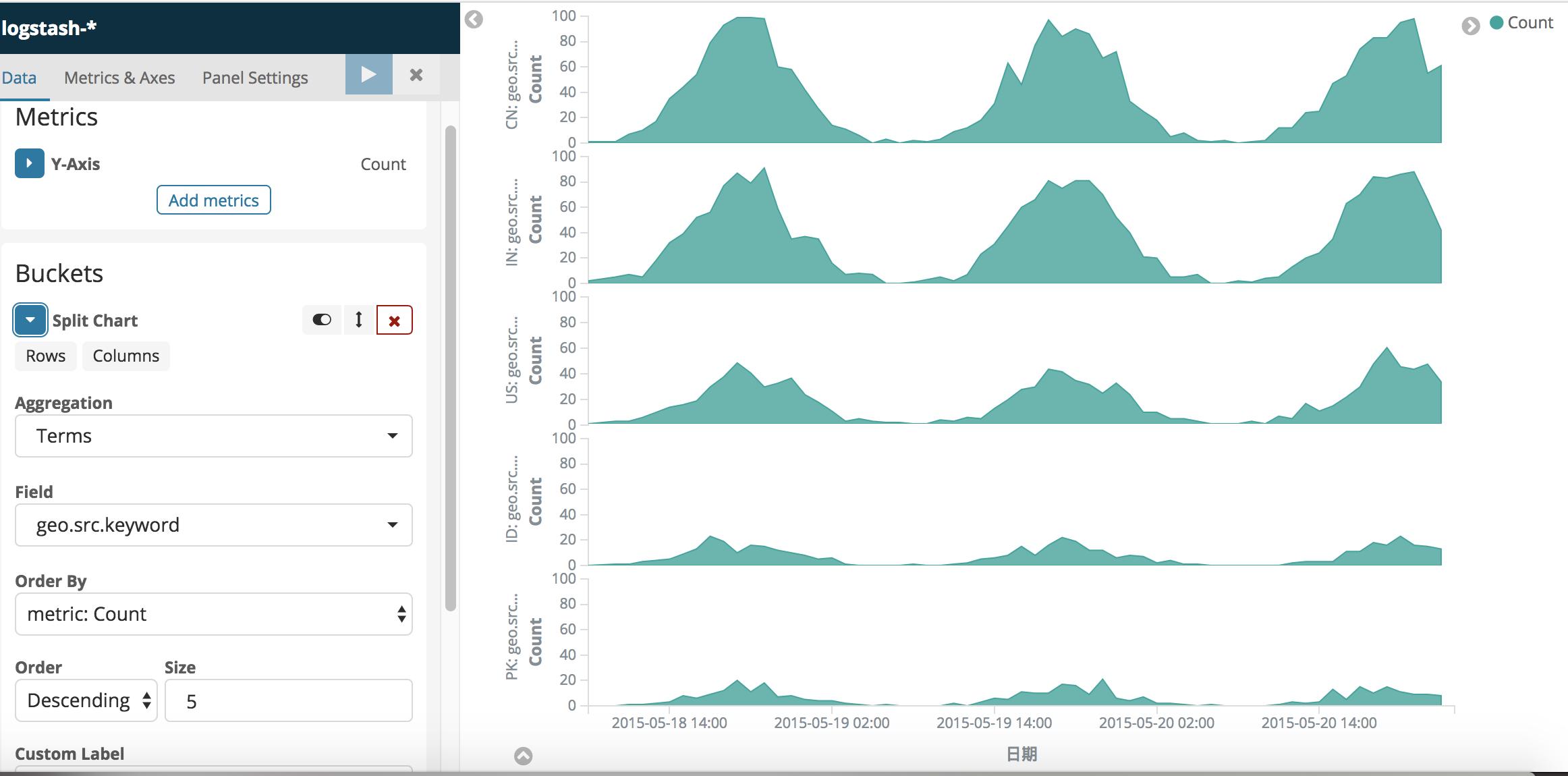 Buckets-SplitCharts使用不同的图表展示不同的数据