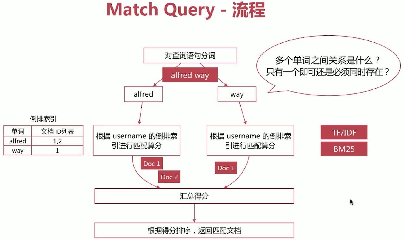 match query的流程