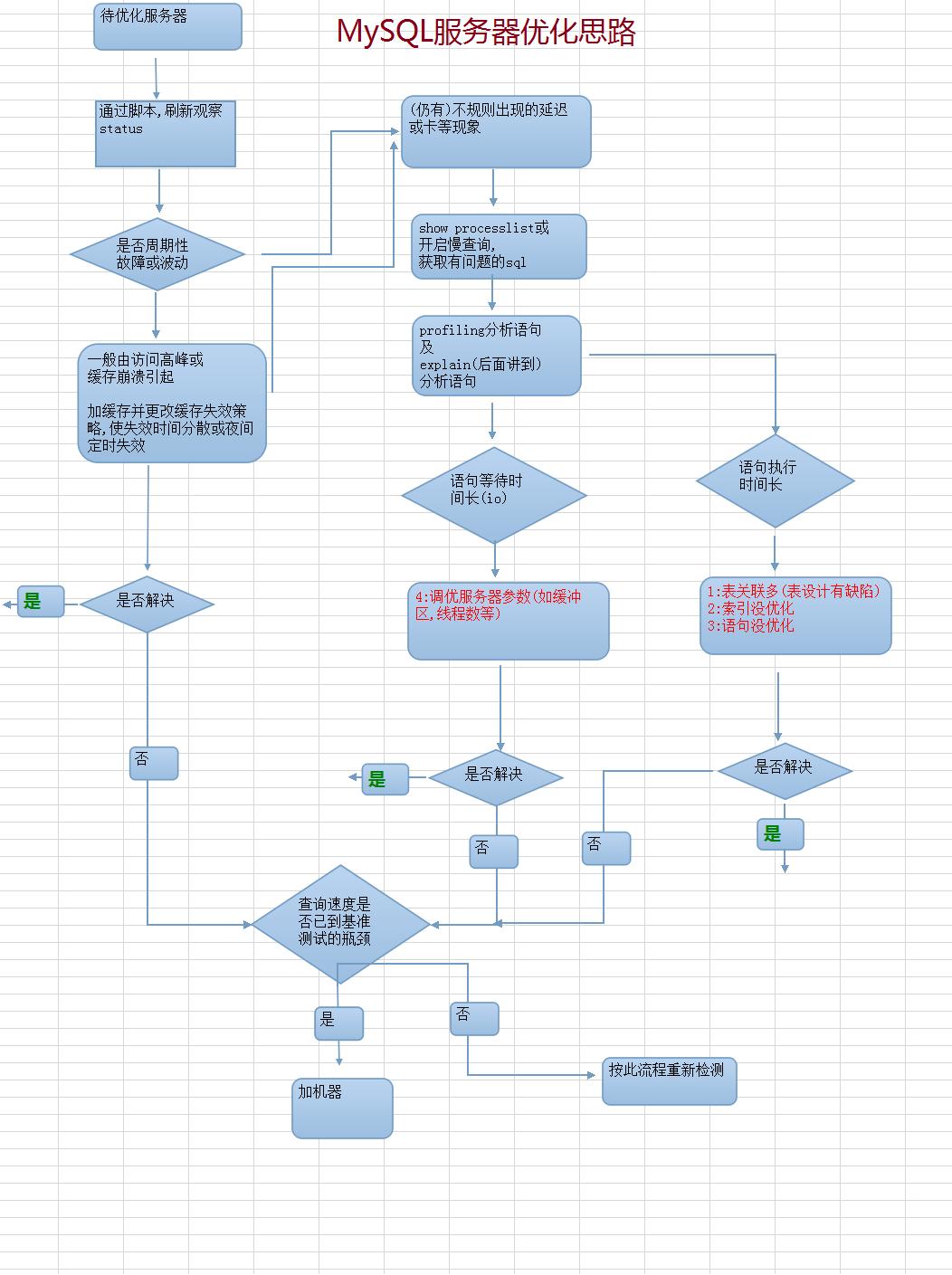 MySQL服务器调优思路