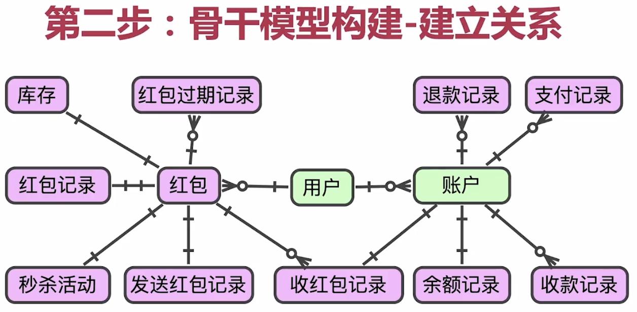 骨干模型构建-建立联系